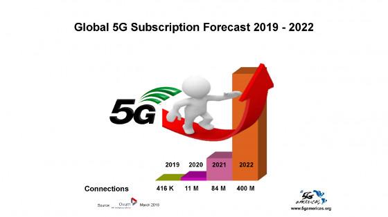 Previsión 5G. Fuente: Ovum