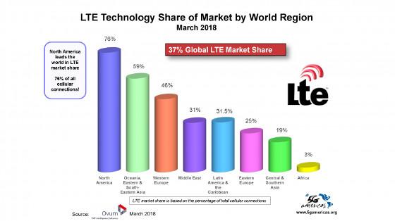 Cuota de mercado LTE en el mundo. Segundo trimestre de 2018. Fuente: Ovum.
