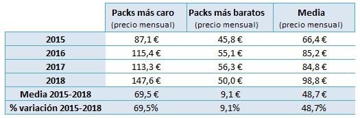 Tabla general evolución de precios de los packs de telecomunicaciones. Fuente: Rastreator.com