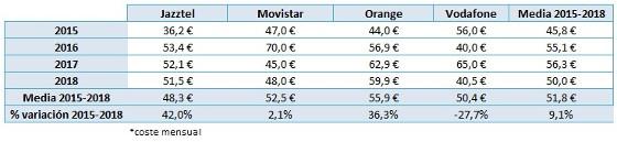 Packs básicos de telecomunicaciones. Evolución de precios. Fuente: Rastreator.com