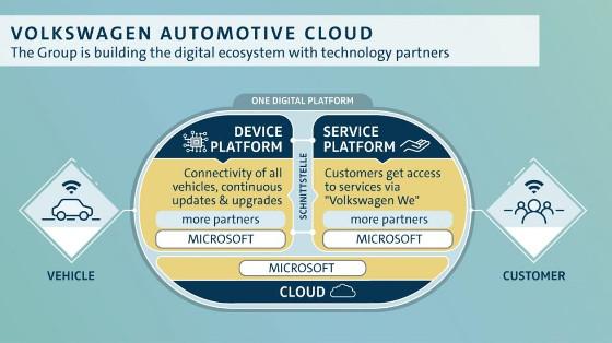 Volkswagen Automotive Cloud.