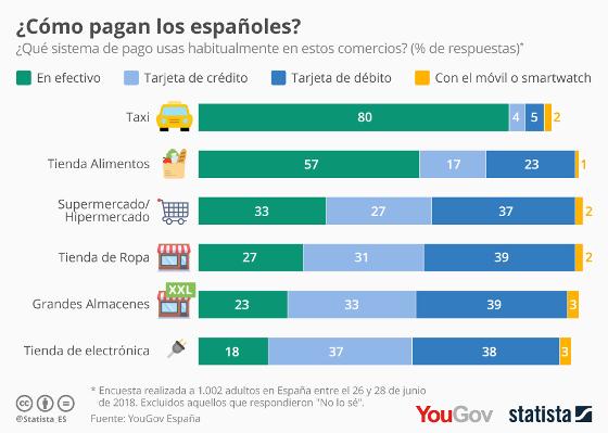 ¿Cómo pagan los españoles?