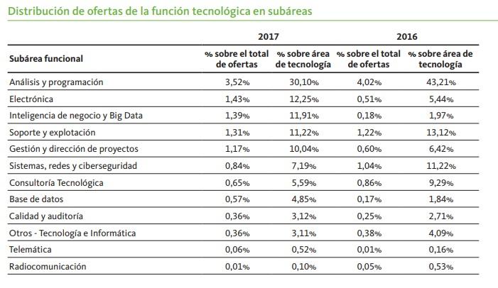 Informe Infoempleo Adecco: Oferta y demanda de empleo en España