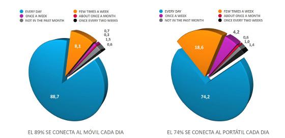 Conexión móvil y portátil. Fuente: Nielsen y RN SSI.