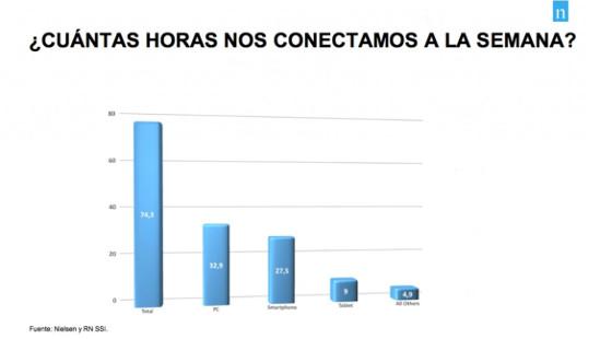Conexión semanal a Internet. Fuente: Nielsen y RN SSI.
