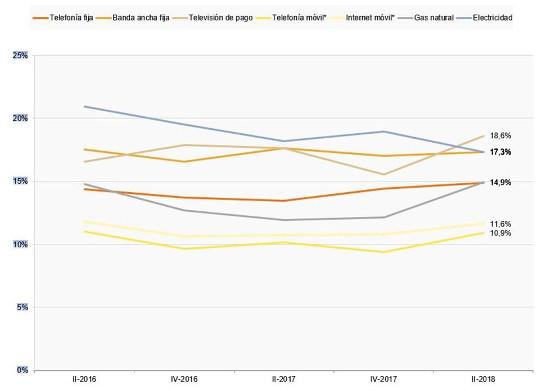 Evolución del porcentaje de hogares/individuos poco o nada satisfechos con los servicios. Fuente: CNMC.