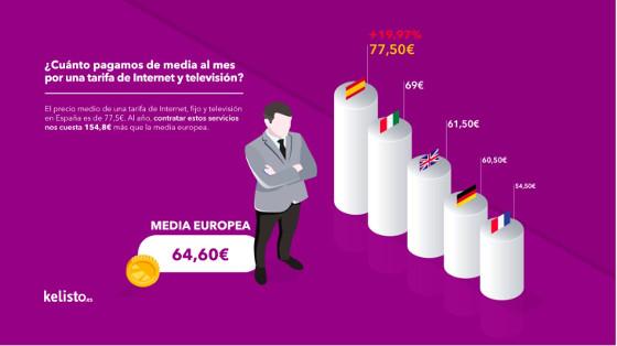 Pago medio de Internet y TV en Europa.