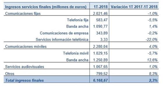 Ingresos por servicios finales del 1T 2018 y tasa de variación interanual (millones de euros y porcentaje). CNMC