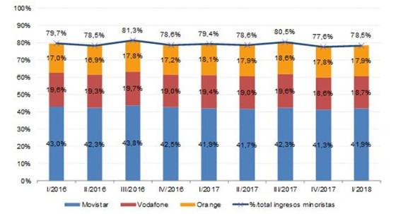 Cuotas de mercado telco en España por ingresos minoristas. CNMC Primer trimestre de 2018.