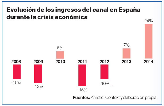 Evolución de los ingresos del canal entre 2008 y 2014.