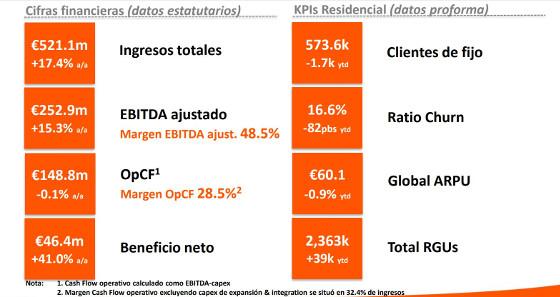 Resultados Grupo Euskaltel durante los primeros 9 meses de 2018.
