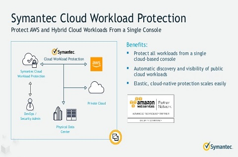Symantec Cloud Workload Assurance
