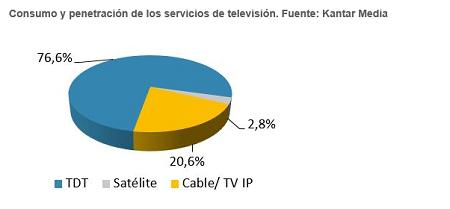 Consumo y penetración de servicios de televisión