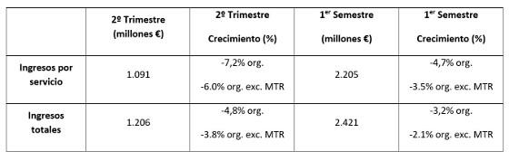 Resultados financieros de Vodafone España en el primer semestre de 2018.