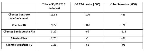 Resultados comerciales de Vodafone España en el primer semestre de 2018.