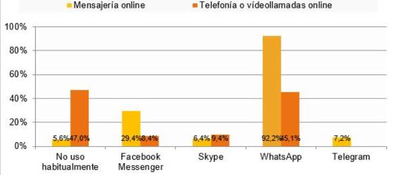 Servicios de mensajería y telefonía online usados habitualmente. España. CNMC. 2 trimestre 2018.