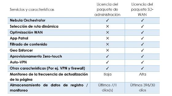 Características de Nebula SD-WAN de Zyxel.