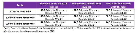 Subida de precios Movistar. Fuente: Kelisto noviembre 2018.