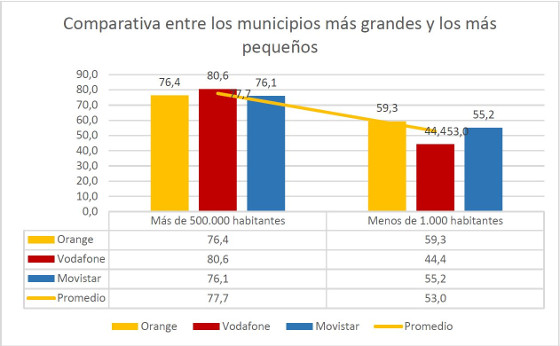 Comparativa red móvil entre municipios. Fuente: Weplan Analytics.