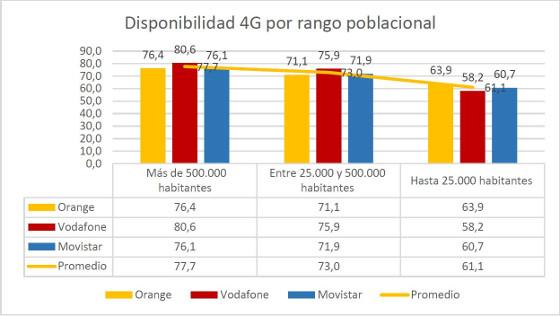 Disponibilidad 4G en España. Fuente: Weplan Analytics.