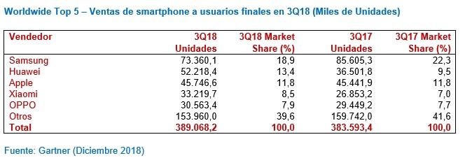 Mercado mundial de smartphones tercer trimestre de 2018. Fuente: Gartner.