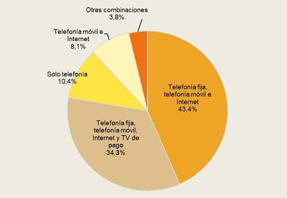 Hogares según combinación de servicios de comunicaciones electrónicas que contratan (porcentaje de hogares, II-2018)