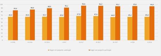 Gasto total por hogar en servicios de telecomunicaciones (IVA incluido, euros al mes). CNMC 2018