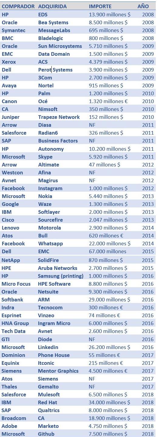 compras TI 2008 a 2018