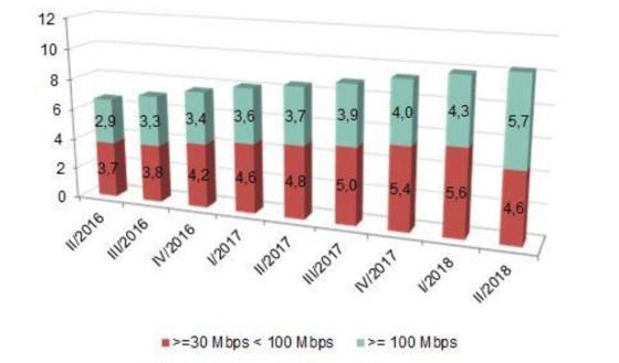 Líneas de banda ancha fija con 30 Mbps o más por rango de velocidad (millones)