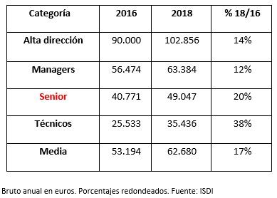 Evolución que han experimentado los sueldos digitales en los últimos dos años