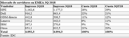 Mercado servidores EMEA 3Q 2018 IDC