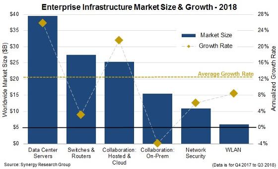 Gasto en infraestructura TI en 2018. Fuente: Synergy Research.