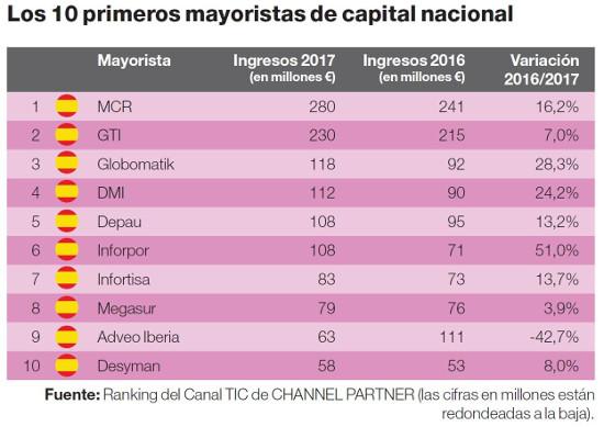Ranking de los primeros mayoristas nacionales.
