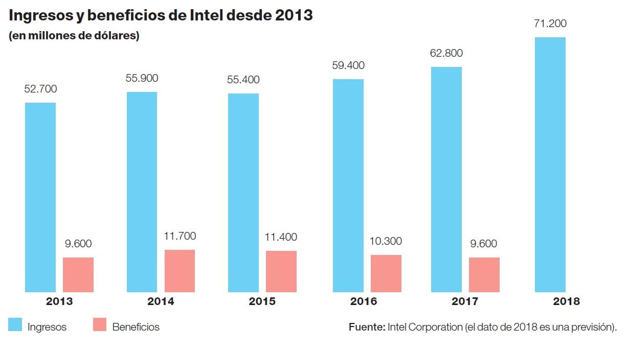 Ingresos y ganancias de Intel en los últimos 5 años.