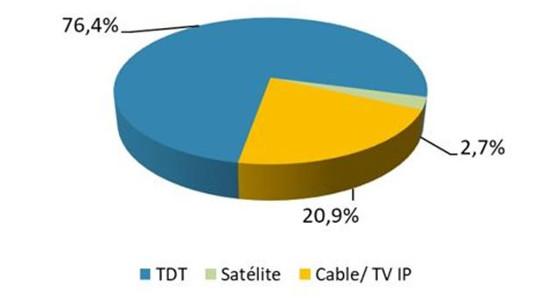 Cuota de pantalla por plataforma (en porcentaje). Fuente: Kantar Media.
