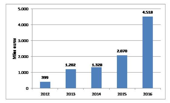 Evolución CNSU aprobado relativo a cabinas en los últimos años. Fuente: CNMC.