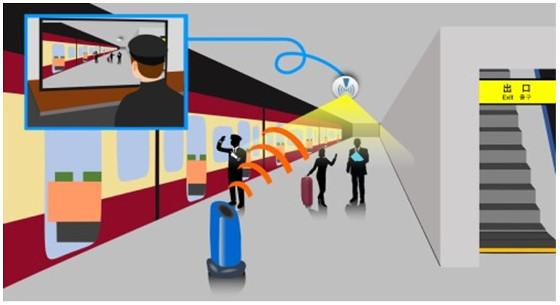 Transmisión en tiempo real de video de vigilancia 4K (UHD) con 5G en una estación de tren en Japón.