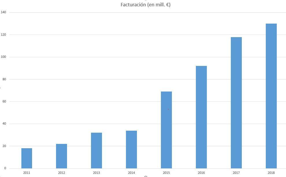 Fuente: Ranking del Canal TIC en España, de CHANNEL PARTNER. El año 2018 es estimación de CHANNEL PARTNER.