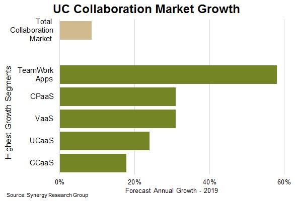 Mercado de colaboración. Fuente: Synergy Research.