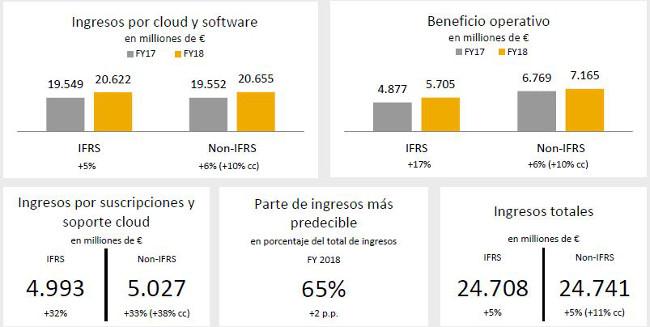 Resultados de SAP en 2018.