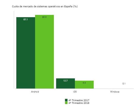Sistemas operativos para móviles más utilizados en España 4º trimestre 2018. Fuente: Kantar.