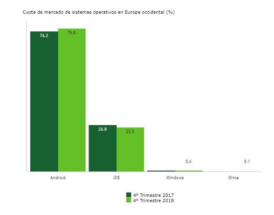 Ventas de smartphones en el 4º trimestre 2018. Sistemas operativos Europa occidental. Fuente: Kantar.