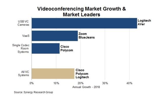 Mercado de los sistemas de videoconferencia y colaboración 2018. Fuente: Synergy Research.