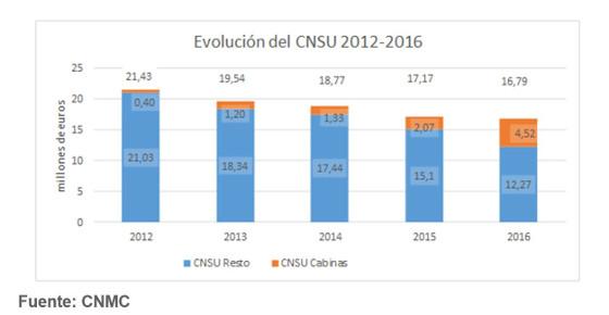 Evolución del coste neto del servicio universal de telecomunicaciones en España.