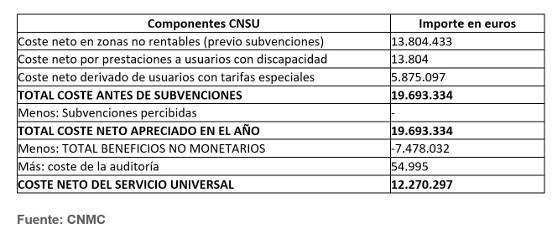 Coste neto del servicio universal de telecomunicaciones. España 2016. Fuente: CNMC.