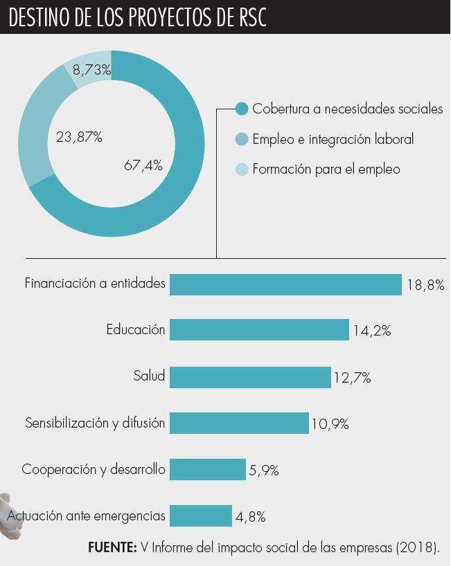 Fuente: Seres y Deloitte.