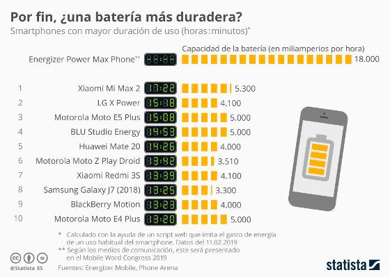 Móviles con mayor duración de batería. Fuente: Statista.