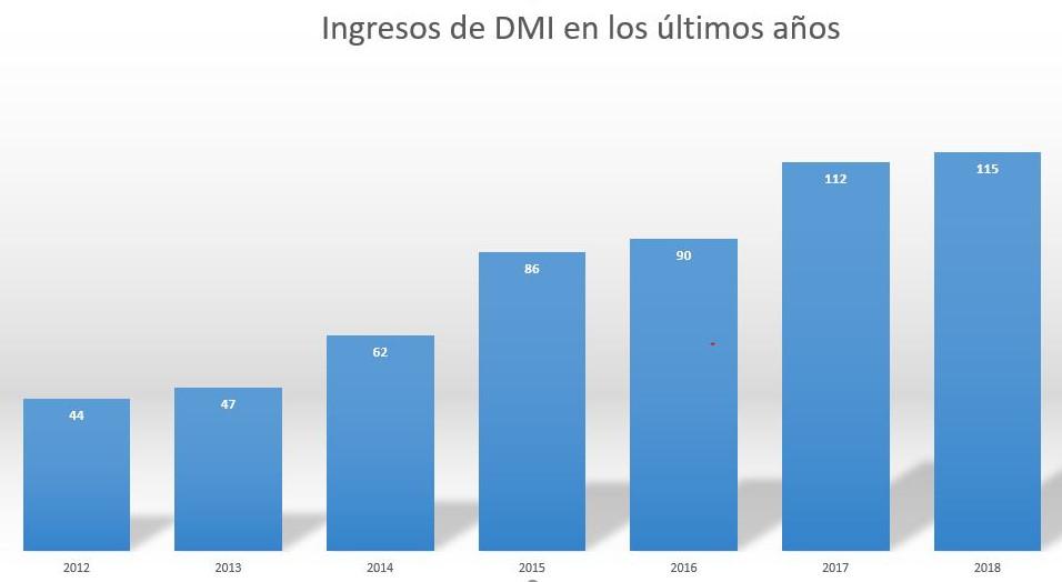 Fuente: Ranking del Canal TIC en España, de CHANNEL PARTNER.