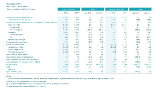 Resultados Telefónica España. 2018.