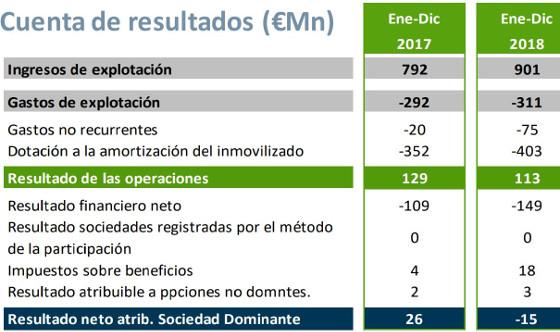 Resultados Cellnex 2018.